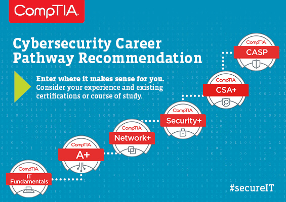 CompTIA Cyber Security Pathway